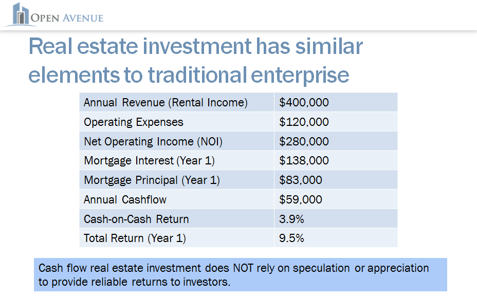 Sample Real Estate Income Statement